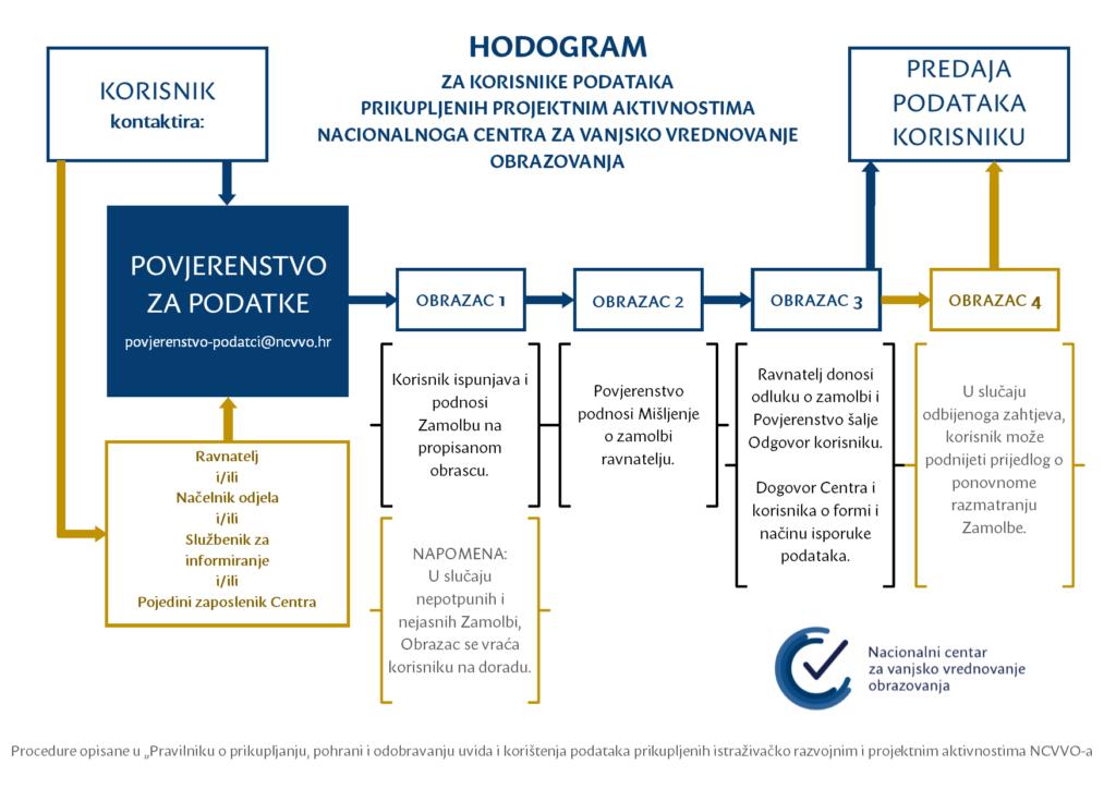 Hodogram